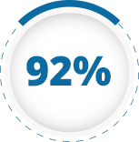 Client Satisfaction Rate - Android Application Development Company, Services